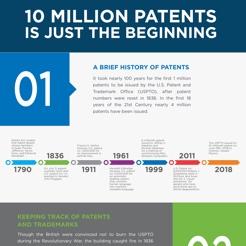 Patent infographic